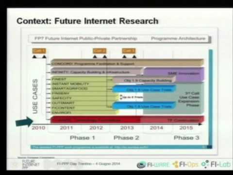 Presentazione generale partenariato FI-PPP - Seminario FI-PPP