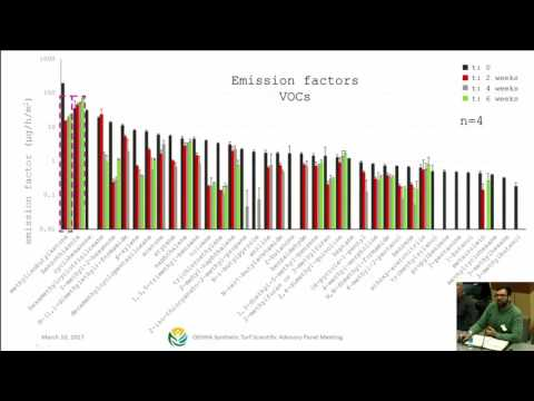 2nd OEHHA Synthetic Turf Scientific Advisory Panel Meeting – Part 5/11 Emission Modeling