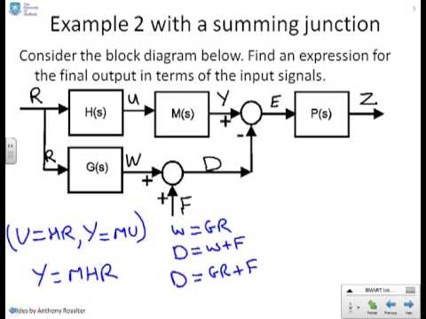 Block diagram 4 - YouTubeYouTube