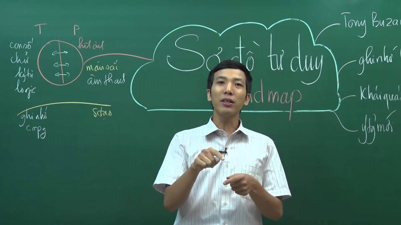 Phương pháp sơ đồ tư duy (Mindmap)
