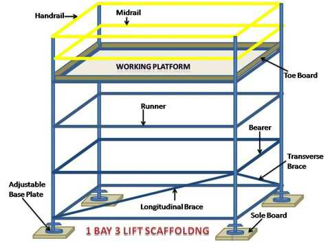 Scaffolding & Parts Name