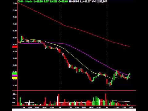 3 Trades: Education, Explanation, Proprietary Signals For Profit