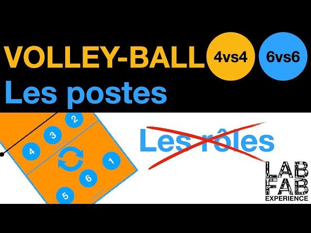 Les règles du Volley-ball - Les postes - 4 contre 4 / 6 contre 6