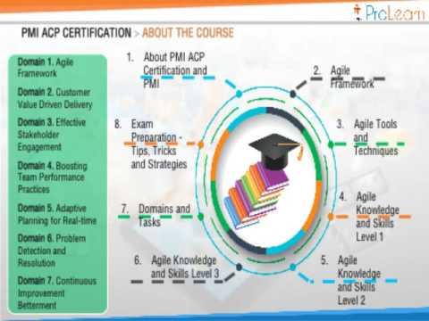 PMI ACP Module 1 PMI ACP CERTIFICATION - YouTube