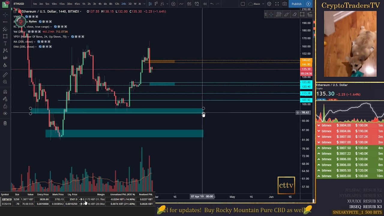 Charting ETHUSD + Replay After