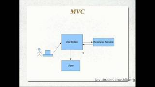JSPs and Servlets Tutorial 15 - Understanding the MVC Pattern