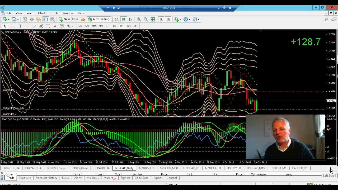 Forex bounce back strategy