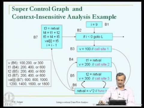 Interprocedural Data-Flow analysis