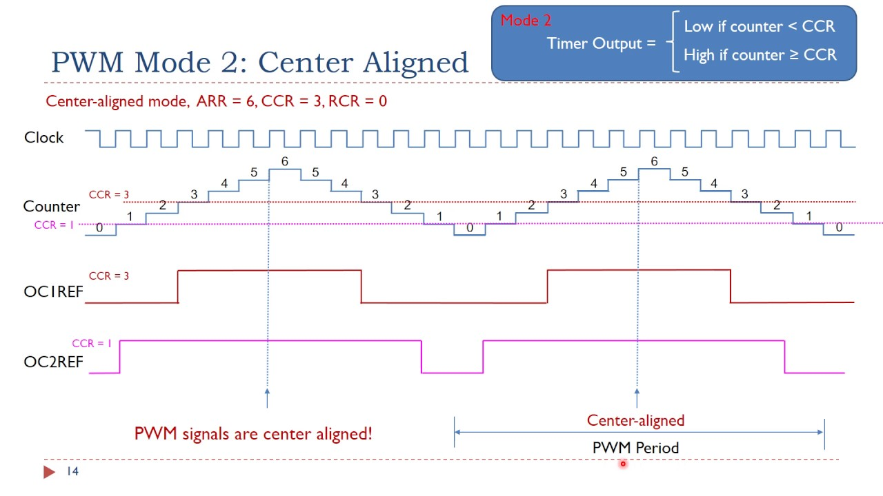 Lecture 8: Timer PWM Output