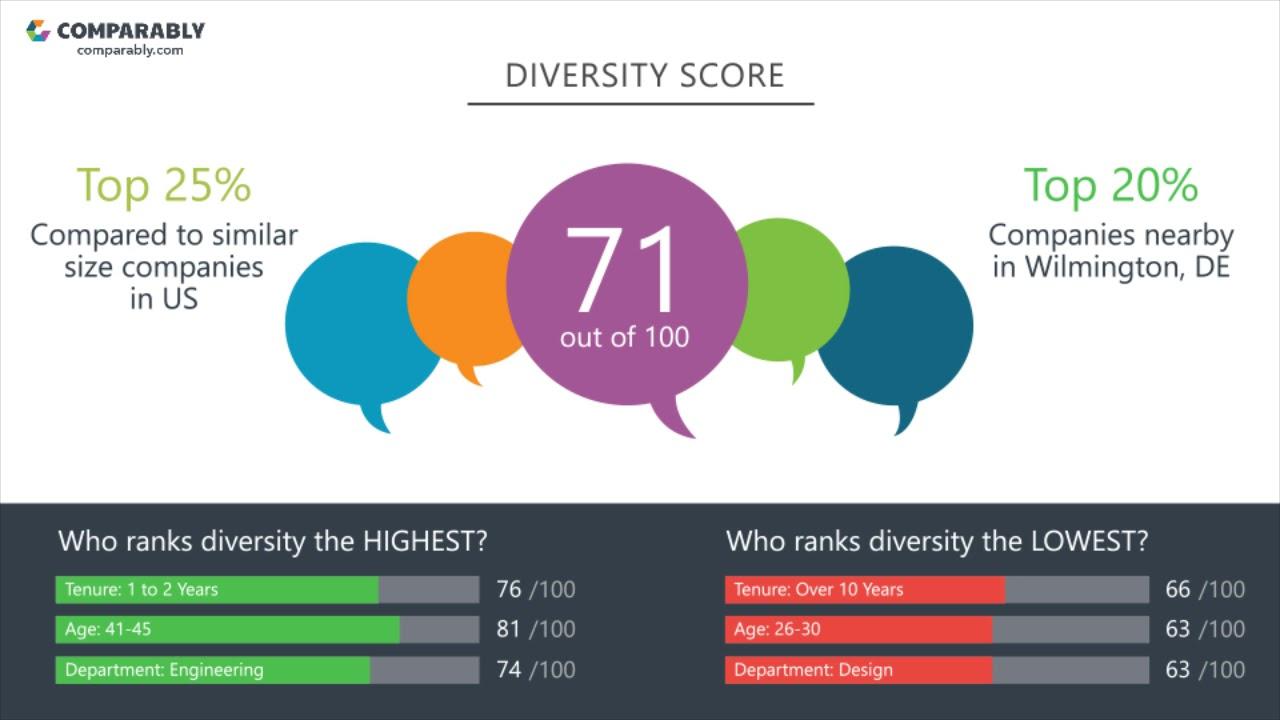 SAP Company Culture | Comparably