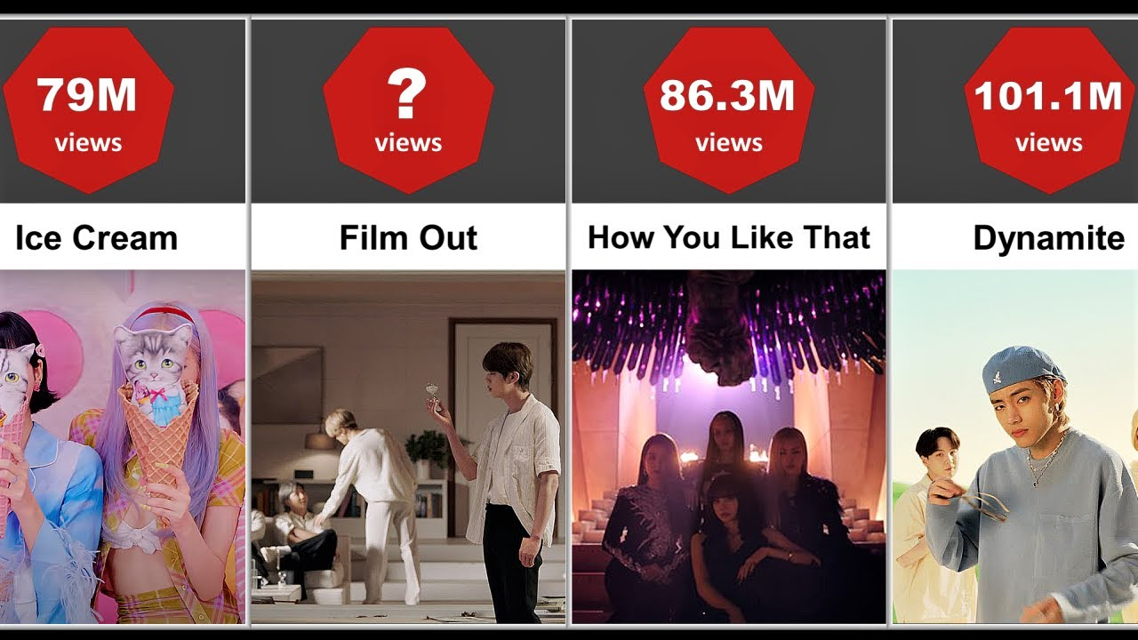 Top 50 Most Viewed Music Videos in First 24 Hours on Youtube