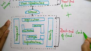 cloud computing Architecture | cloud computing |by bhanu priya