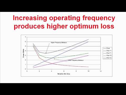 How to select operating frequency in power supply design