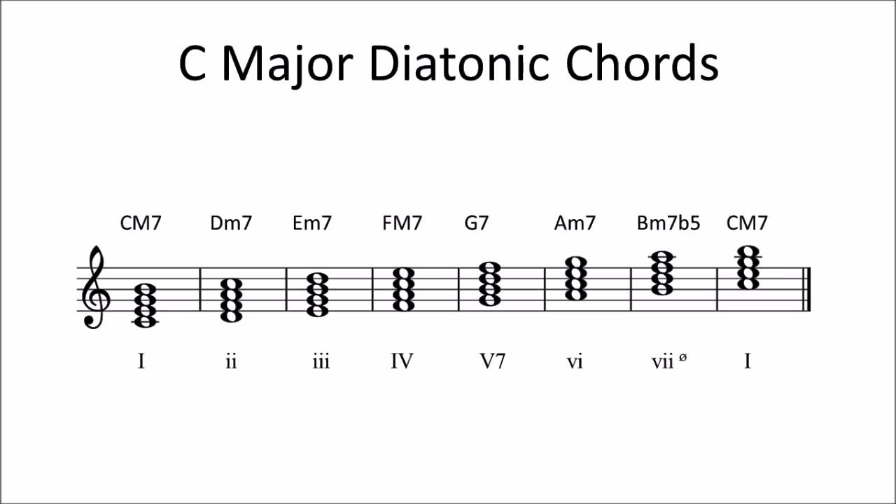 Guitar Chords 15 Video 15   Diatonic Chords