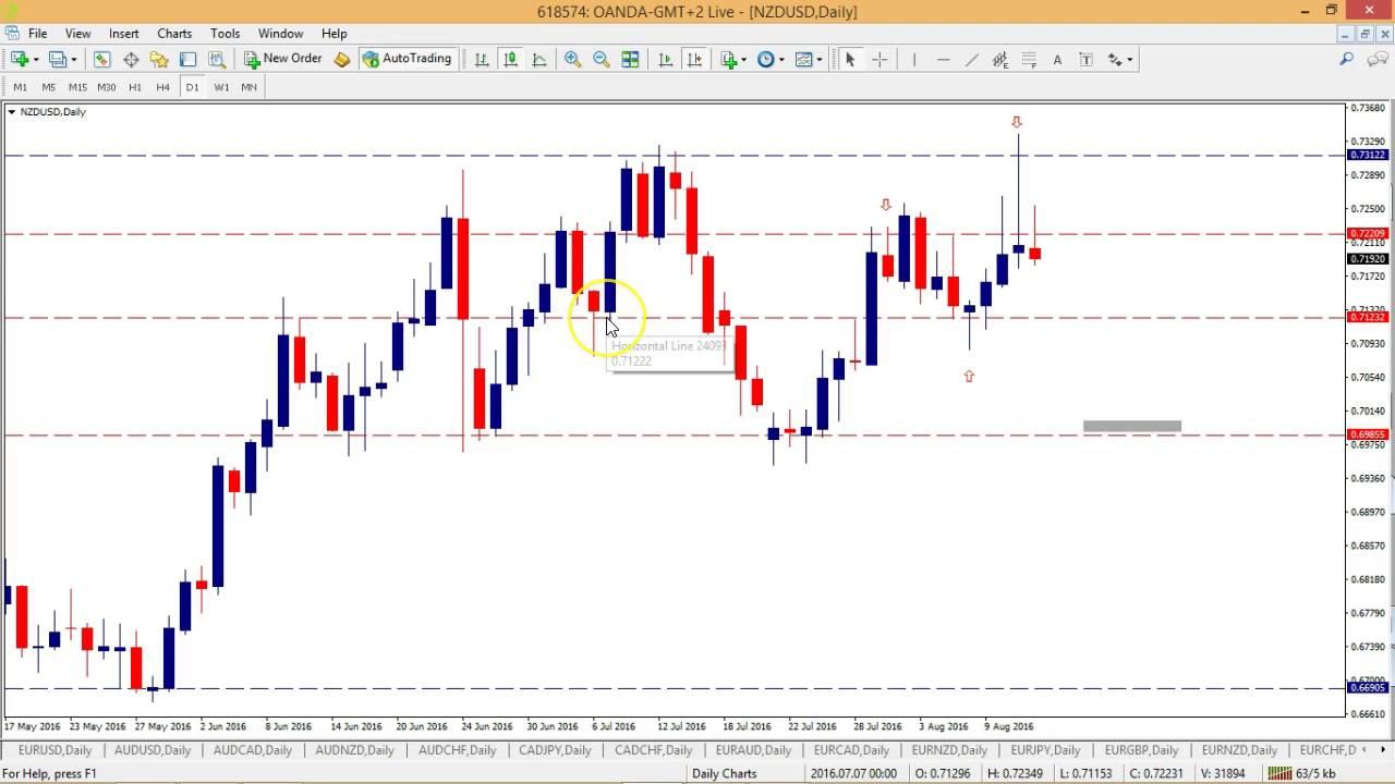 Kangaroo Tail Forex Pdf | Ufx Trading Times