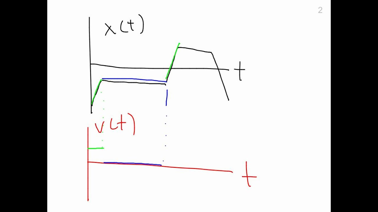 how to find velocity in calculus