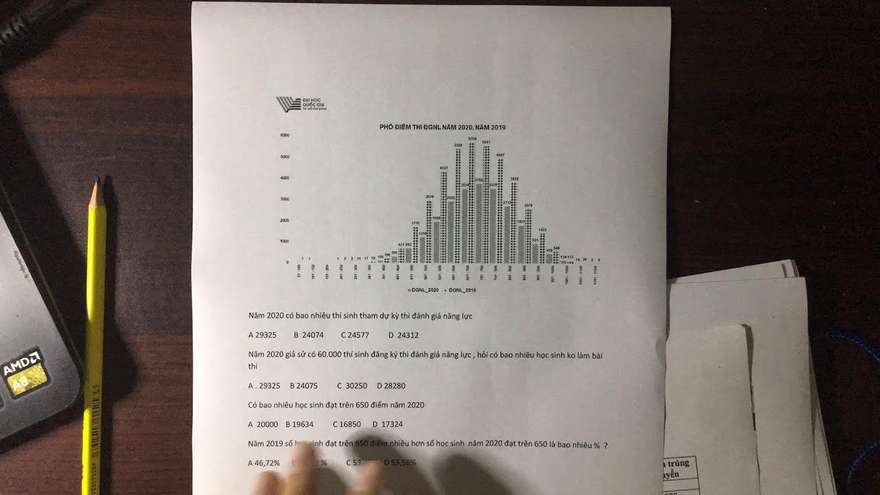 Điểm chuẩn đgnl tăng hay giảm ? Giao lưu ae