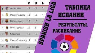 Футбол чемпионат Испании Итоги 20 тура Результаты таблица расписание