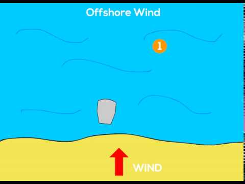 Recovery offshore wind