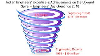 Engineers' Day Greetings 2018 - Tributes to Great Engineers of India