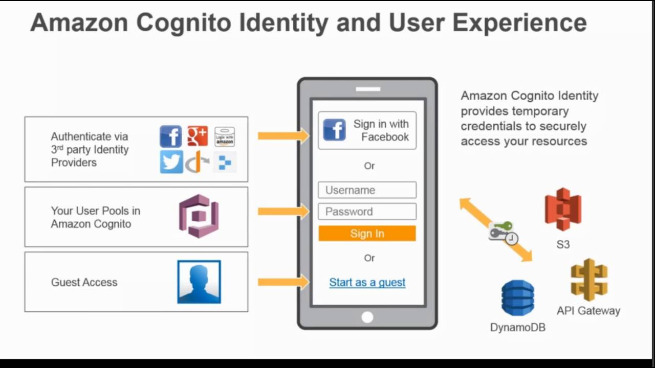 Getting Started with Cognito User Pools - September Webinar Series