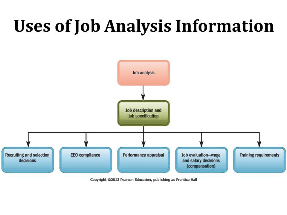 MGMT 1150 Chapter 4 Job Analysis  Talent Management - YouTube - job analysis