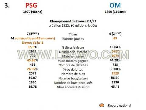 stats rencontres psg om)