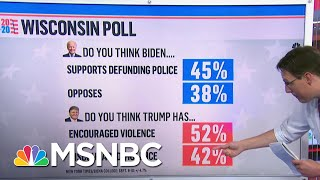 Wisconsin Poll: Majority Think Trump Has Encouraged Violence Amid Protests | Ayman Mohyeldin | MSNBC