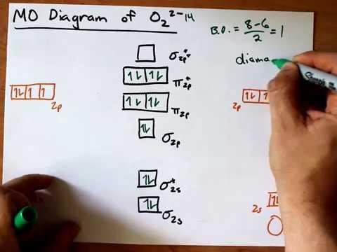 MO Diagram for O2(2)  YouTube