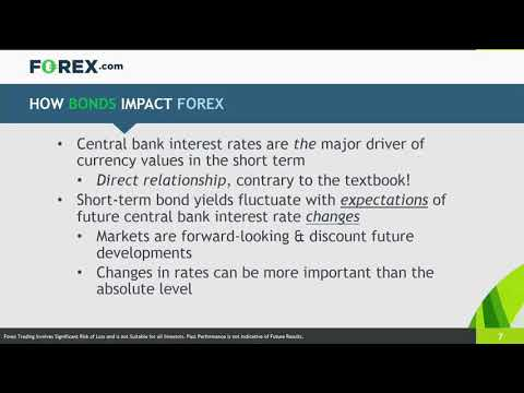 Interest in forex trading