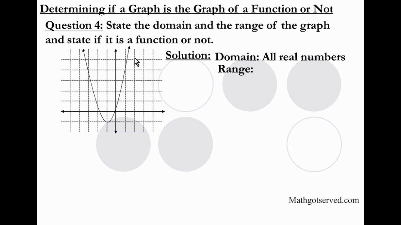 Relations And Functions Domain Range Vertical Line Test