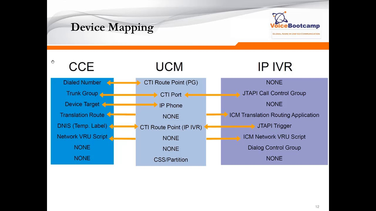 Webinar Overview of Cisco UCCE Troubleshooting