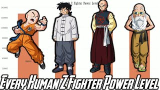 Every Human Z Fighter Power Level (All Forms) - Dragon Ball to Dragon Ball Super