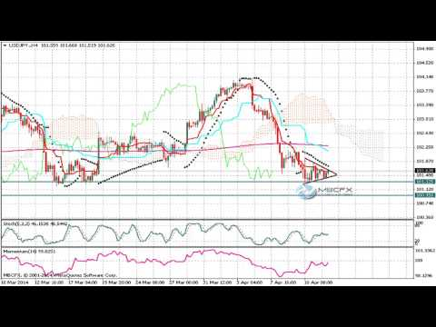 USD/JPY (Dollar Yen) Technical Analysis for  the week of  April 14 2014