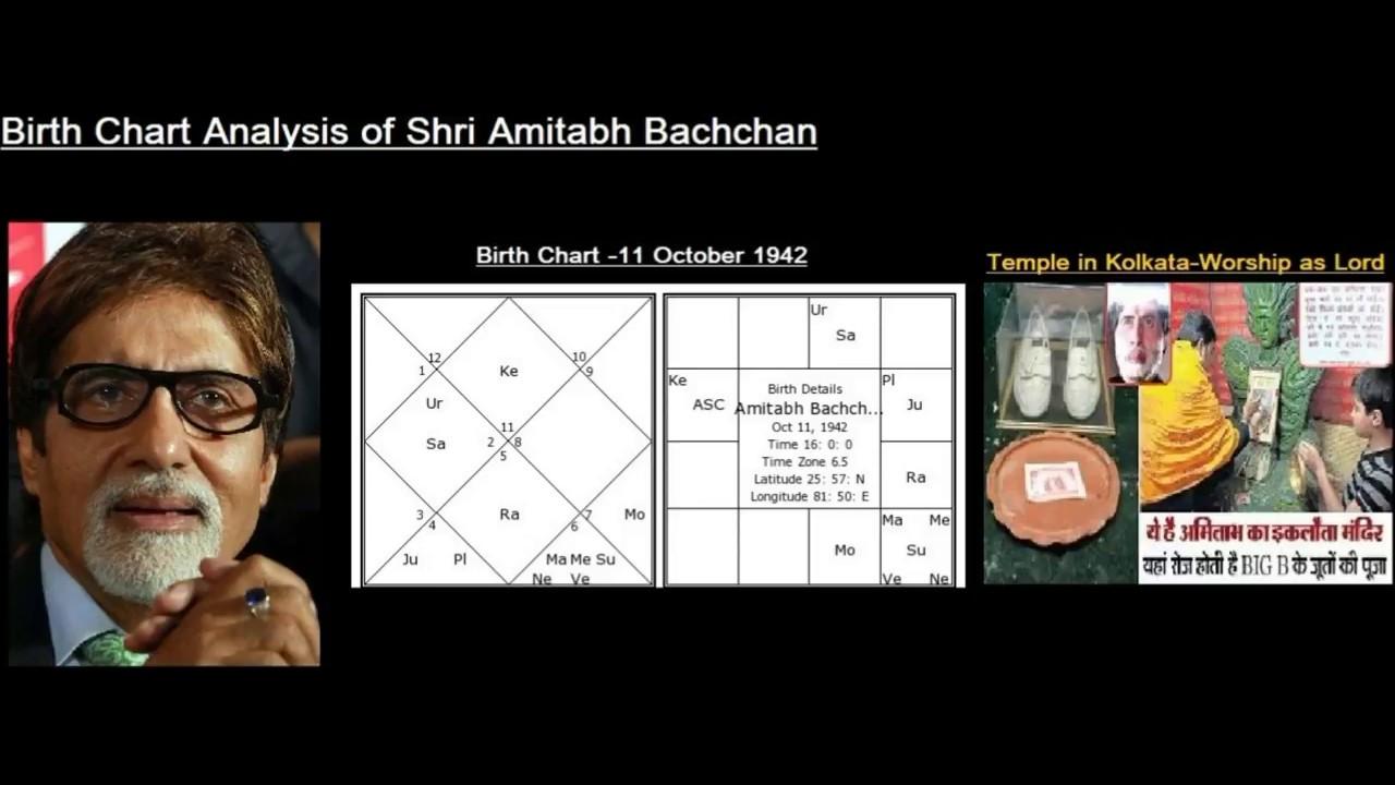 Birth chart analysis of shri amitabh bachchan miracle of saturn birth chart analysis of shri amitabh bachchan miracle of saturn kendra lords nvjuhfo Gallery