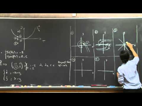 mit opencourseware differential equations Mit opencourseware 1803 differential equations, spring 2006 transcript – lecture 7 this is also written in the form, it's the k that's on the right hand side actually, i.