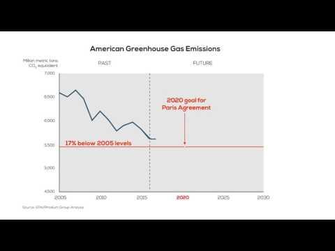 America's Greenhouse Gas Emissions