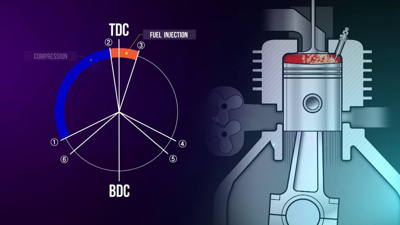 2 Stroke Diesel Technology Training Module Trailer - YouTube | Two Stroke Diesel Engine Diagram |  | YouTube
