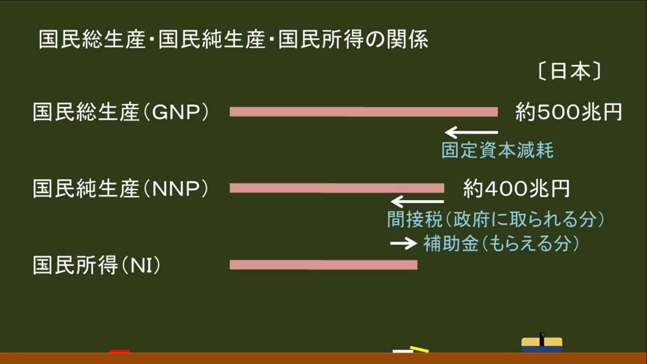 政経(経済):GNP・NNP・NIの関係(まとめ)   オンライン無料塾 ...