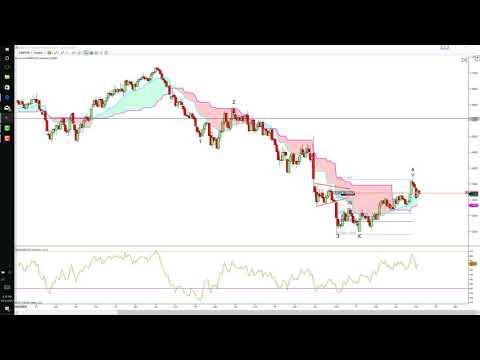 GBPUSD &EURUSD Analysis