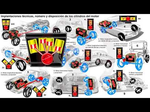 Evolución de los elementos del automóvil con motor térmico (1/7)