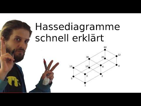HasseDiagramm: Bedeutung und Rechenschema an einfachen Beispielen erklärt from YouTube · Duration:  12 minutes 58 seconds