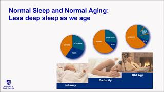 This is a recording of the successful ageing seminar, 'the role sleep in healthy ageing' on 5 july 2018. hosted by emeritus professor ruth grant am. assoc...