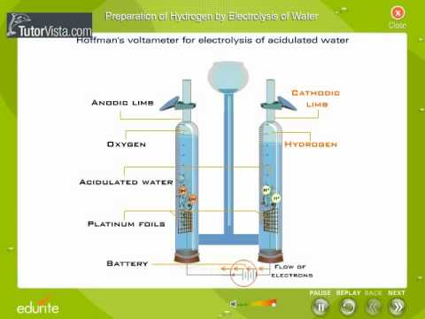 Preparation Of Hydrogen By Electrolysis Of Water Youtube