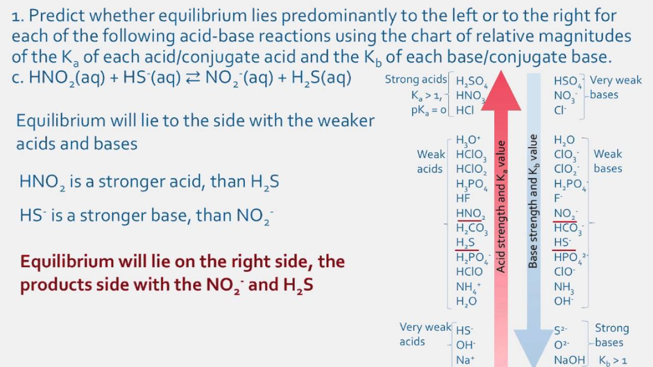Ka kb of weak acids and bases also youtube rh