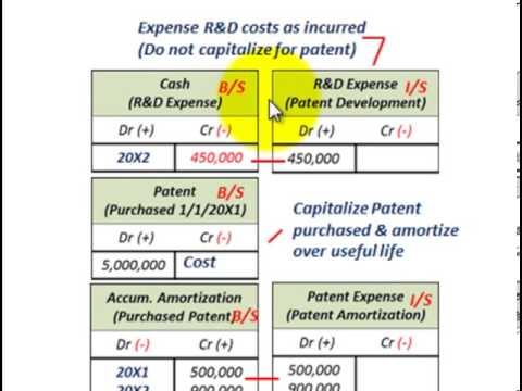 Intangible Assets Accounting (Purchased Patent, Useful Life Amortization, R&D Expenses)