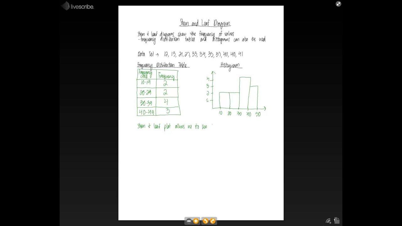 6th Grade Math - Stem And Leaf Diagrams