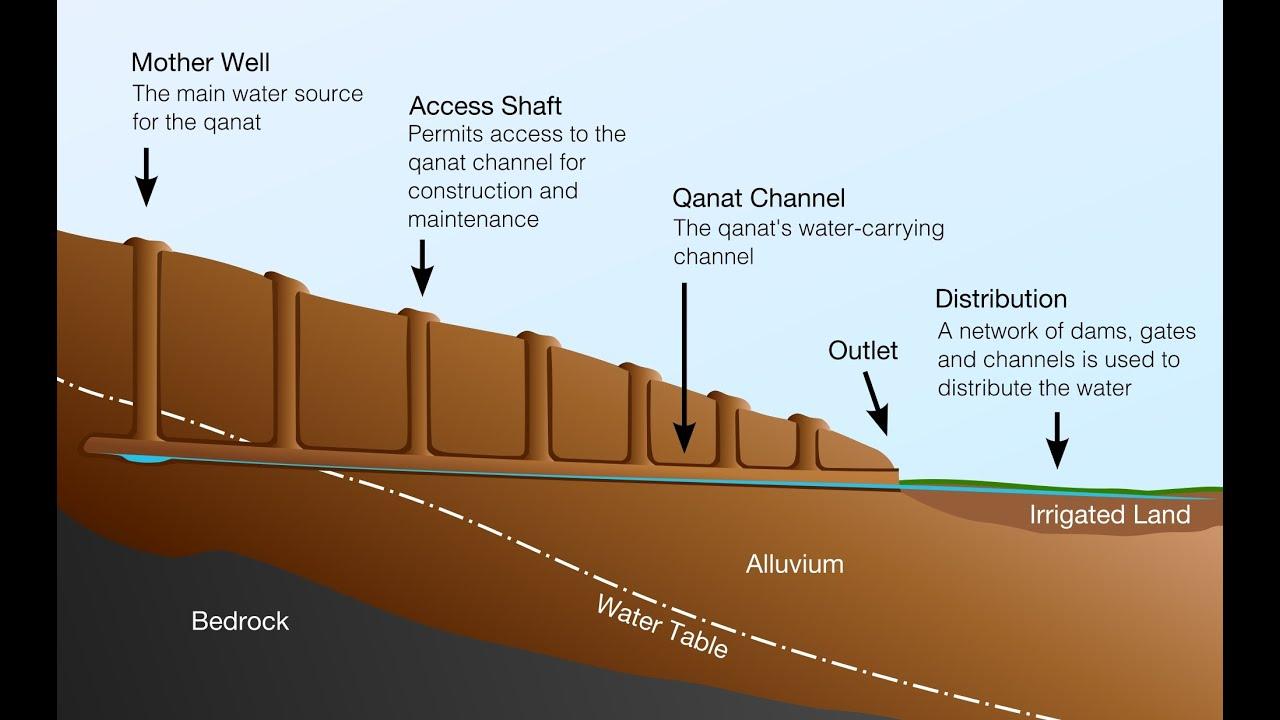 iran ancient underground power plants  kariz  u0643 u0627 u0631 u064a u0632 u0647 u0627  u0648