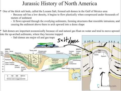 Historical Geology, Mesozoic, Jurassic Geology