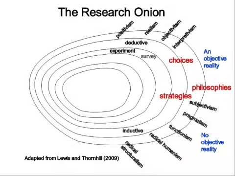 The Research Onion